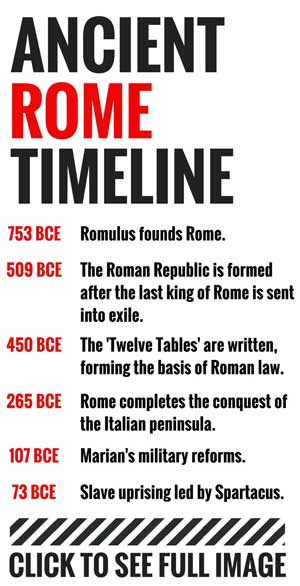 Timeline of Ancient Rome