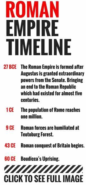 Roman Empire Timeline