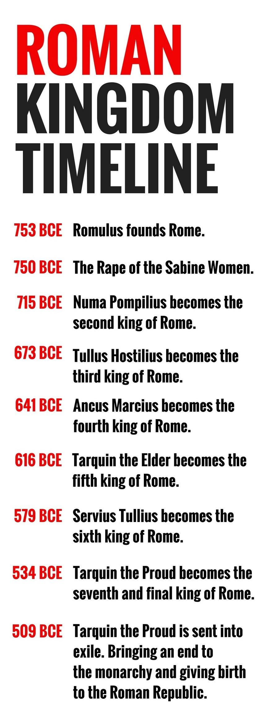 Roman Kingdom Timeline