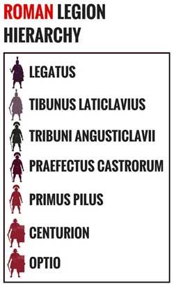 Hierarchy of the Roman Legion