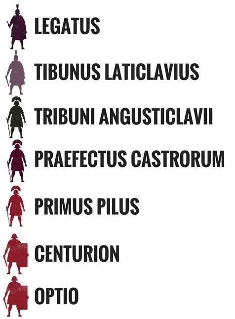 Hierarchy of the Legion