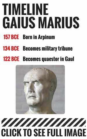 Gaius Marius Timeline