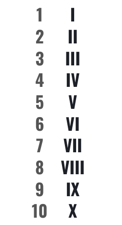 Roman Numerals Guide Chart Converter Know The Romans